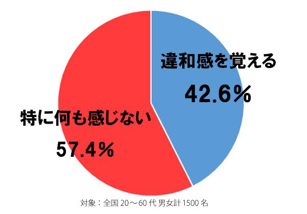 しらべぇ10月9日15時グラフ