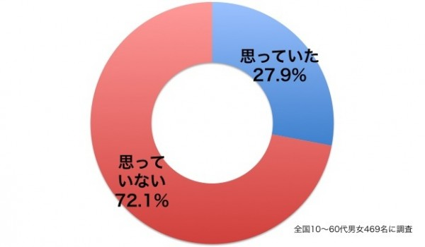 しらべぇ1011台風3