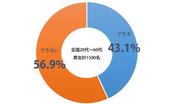 しらべぇ_千切り_グラフ