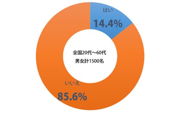 しらべぇ1122野菜グラフ1