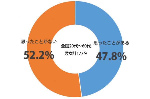 しらべぇ_正社員_グラフ