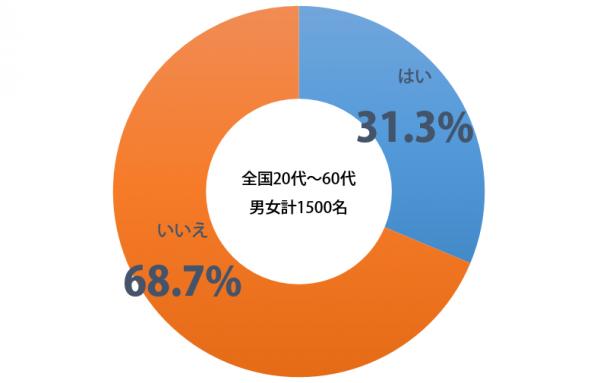 しらべぇ_洗濯表示_グラフ
