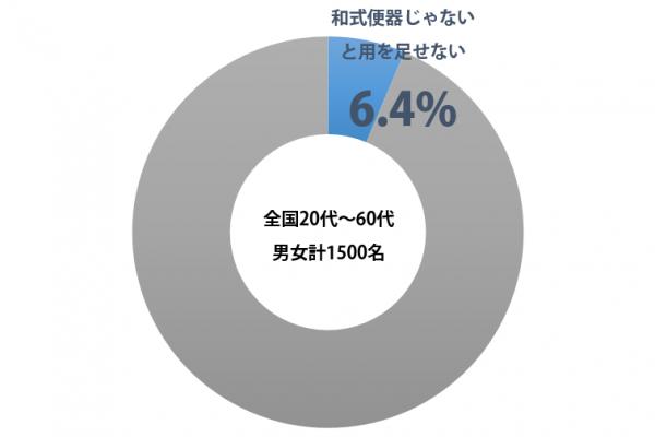 sirabee_washiki_201601131030graph