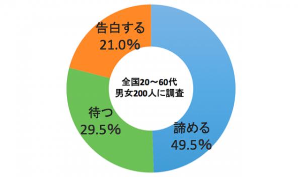 sirabee_グラフ恋人