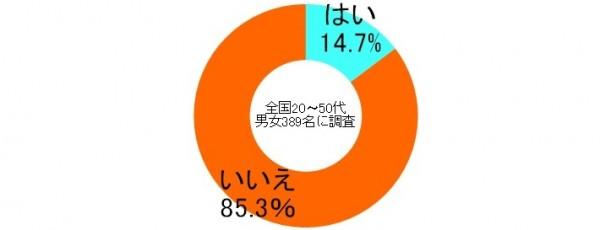 しらべぇ0323更新1