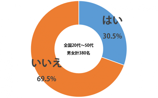 sirabee_omikuji_201503graph