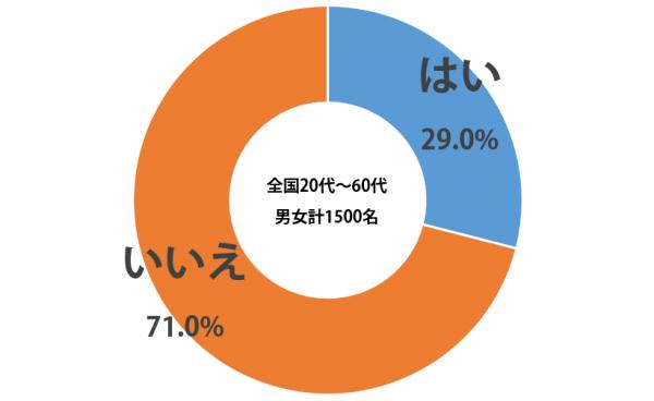 sirabee_yuki_2015030311900graph-1