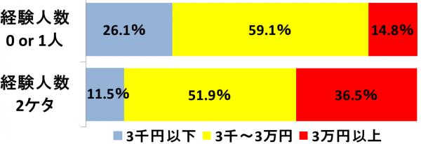 しらべぇ0427財布5-1