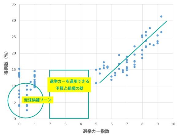 sirabee_senkyo_car_graph-1
