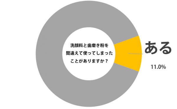 sirabee_hamigakiko_201505301800graph-1