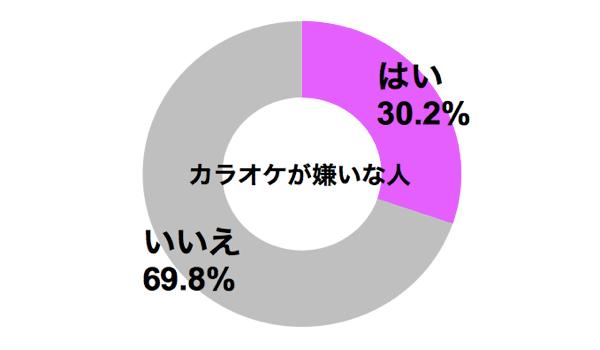 しらべぇ0716カラオケグラフ