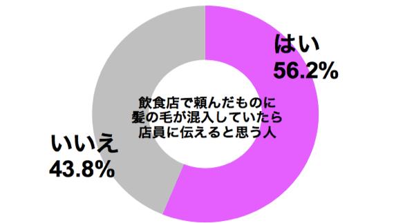 graph_hiar_ibutsu