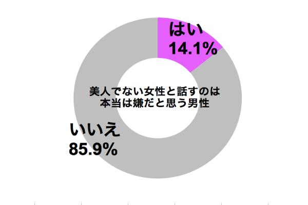 graph_busu_hanasanai