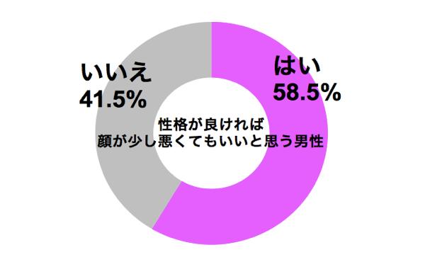 graph_seikaku