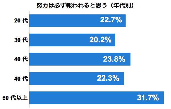 graph_doryoku_age