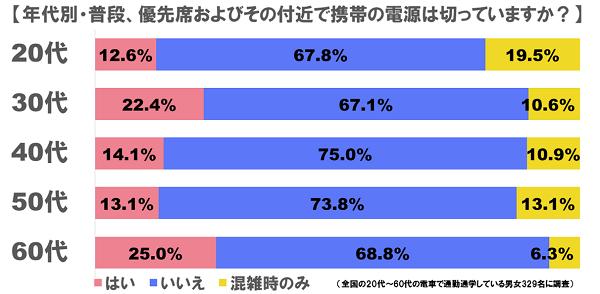優先席_グラフ