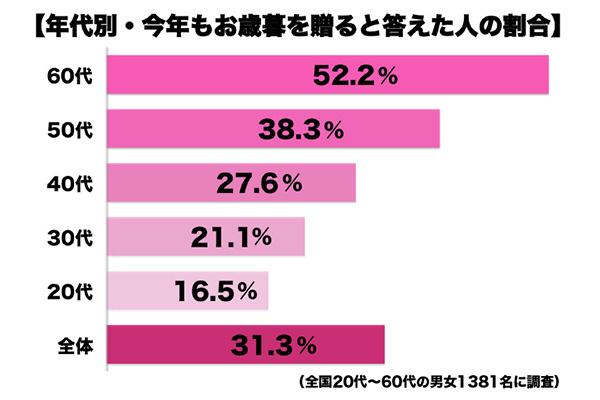 sirabee_oseibo2015_graph01