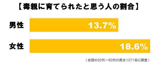 毒親_グラフ2