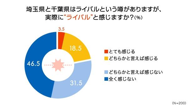 千葉VS埼玉