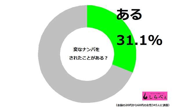 ナンパ円グラフ