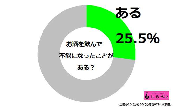 不能円グラフ