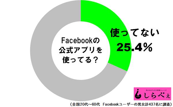 Facebook公式アプリ