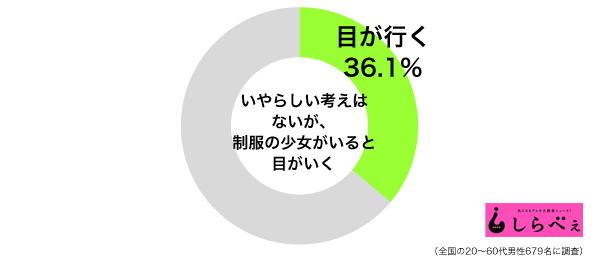 制服グラフ