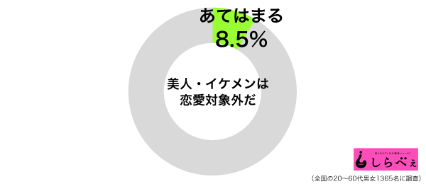 美人・イケメン恋愛対象外グラフ