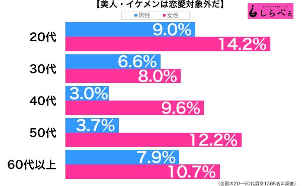 美人・イケメン恋愛対象外性年代別グラフ
