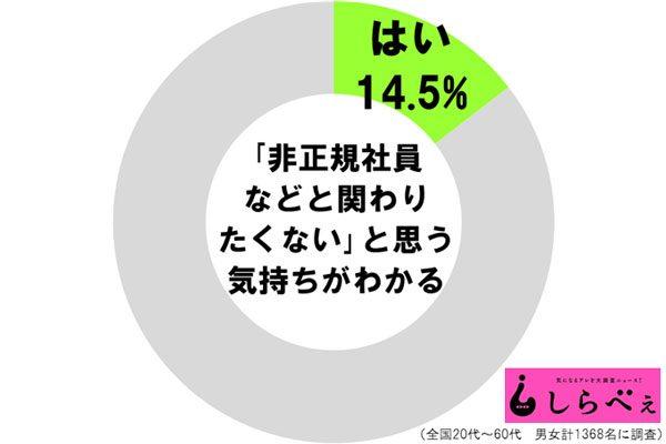 社会の底辺と関わりたくない 14.5%