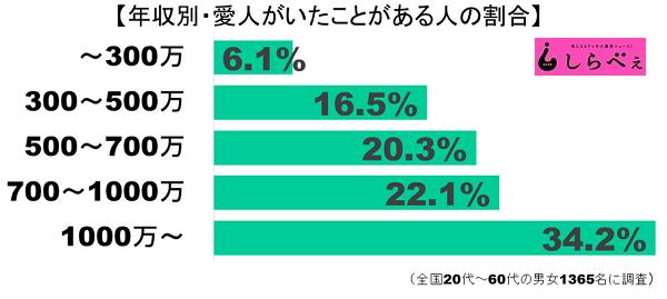 愛人グラフ2
