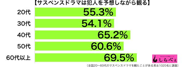 サスペンスドラマ年代別グラフ