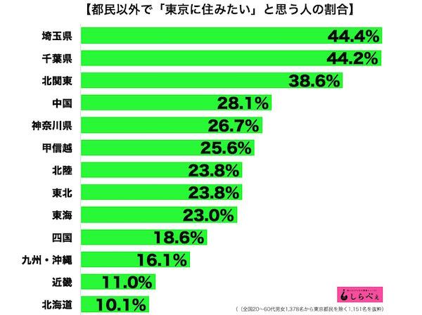 【台風19号】かっぺ共の間で東京を馬鹿にする言葉が拡散「トンキン民度低い」「ざまぁ」 「トンキン水没天気の子」→批判噴出★6 YouTube動画>6本 ->画像>8枚