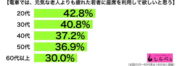 電車の座席年代別グラフ