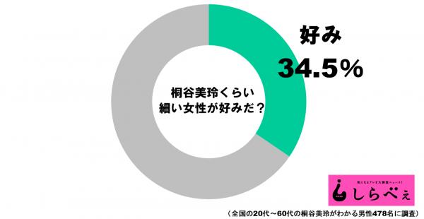 桐谷美玲ボディの支持率グラフ1