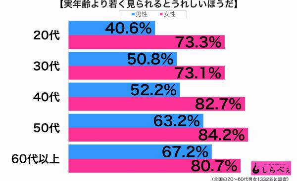 実年齢より若く見られる性年代別グラフ