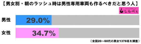 男性専用車両グラフ1