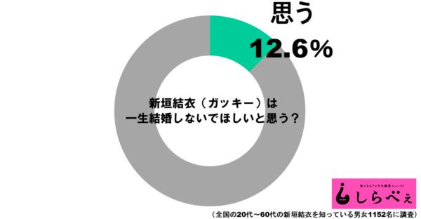 新垣結衣グラフ1