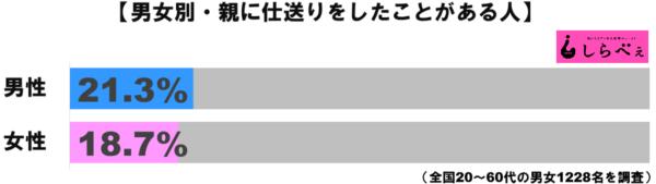 仕送りグラフ1