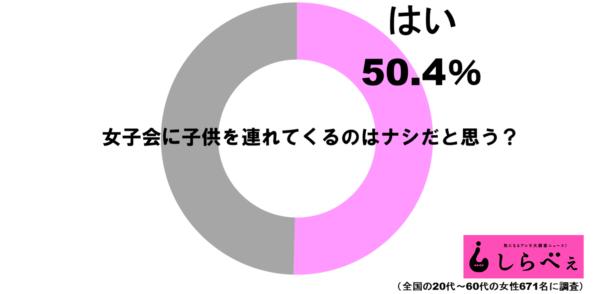 女子会グラフ1