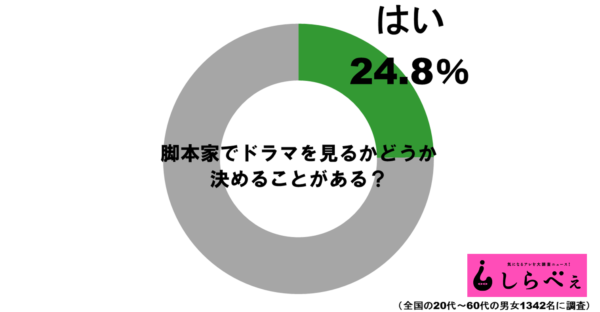 脚本家グラフ1