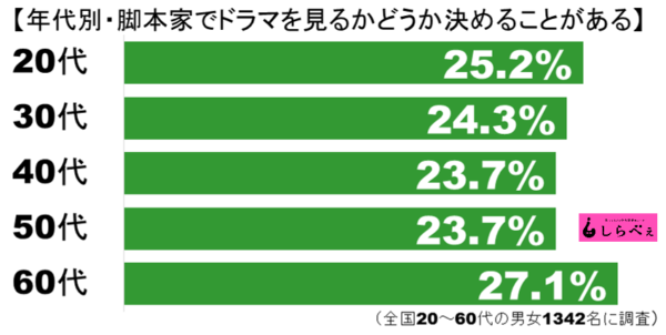 脚本家グラフ2