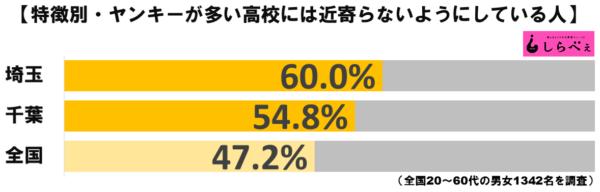 ヤンキー高校グラフ2