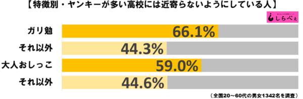 ヤンキー高校グラフ3