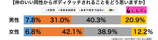 ボディタッチグラフ男女別グラフ