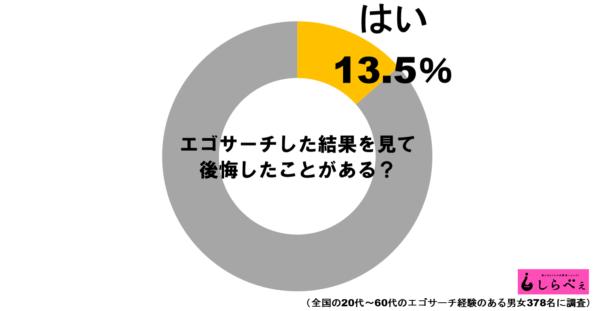 エゴサーチグラフ1