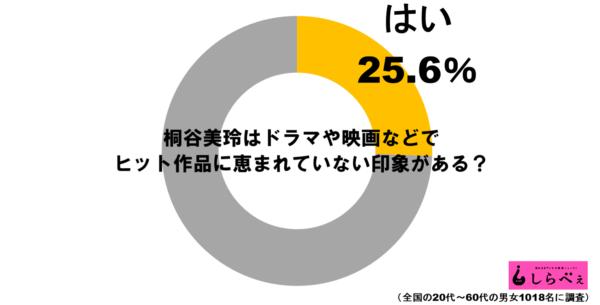 桐谷美玲グラフ1