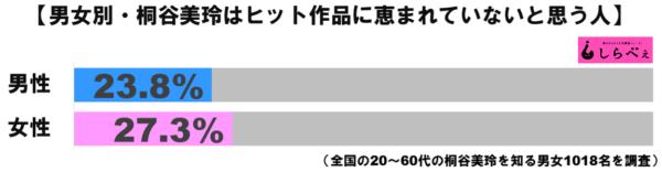 桐谷美玲グラフ2