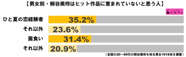 桐谷美玲グラフ3
