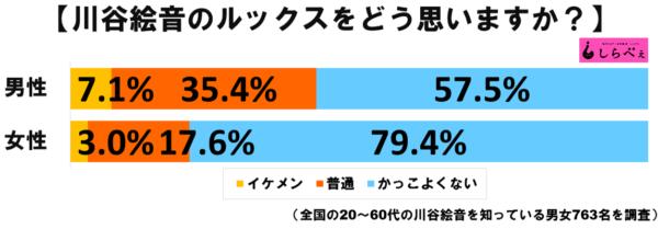 川谷絵音グラフ1